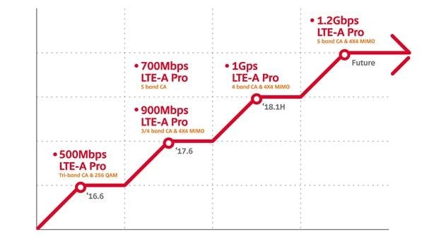 SK Telecom Expands LTE-A Pro Coverage to 75 Cities Nationwide