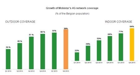 Mobistar to Invest Euro 150 million to Expand 4G Footprint in 2015
