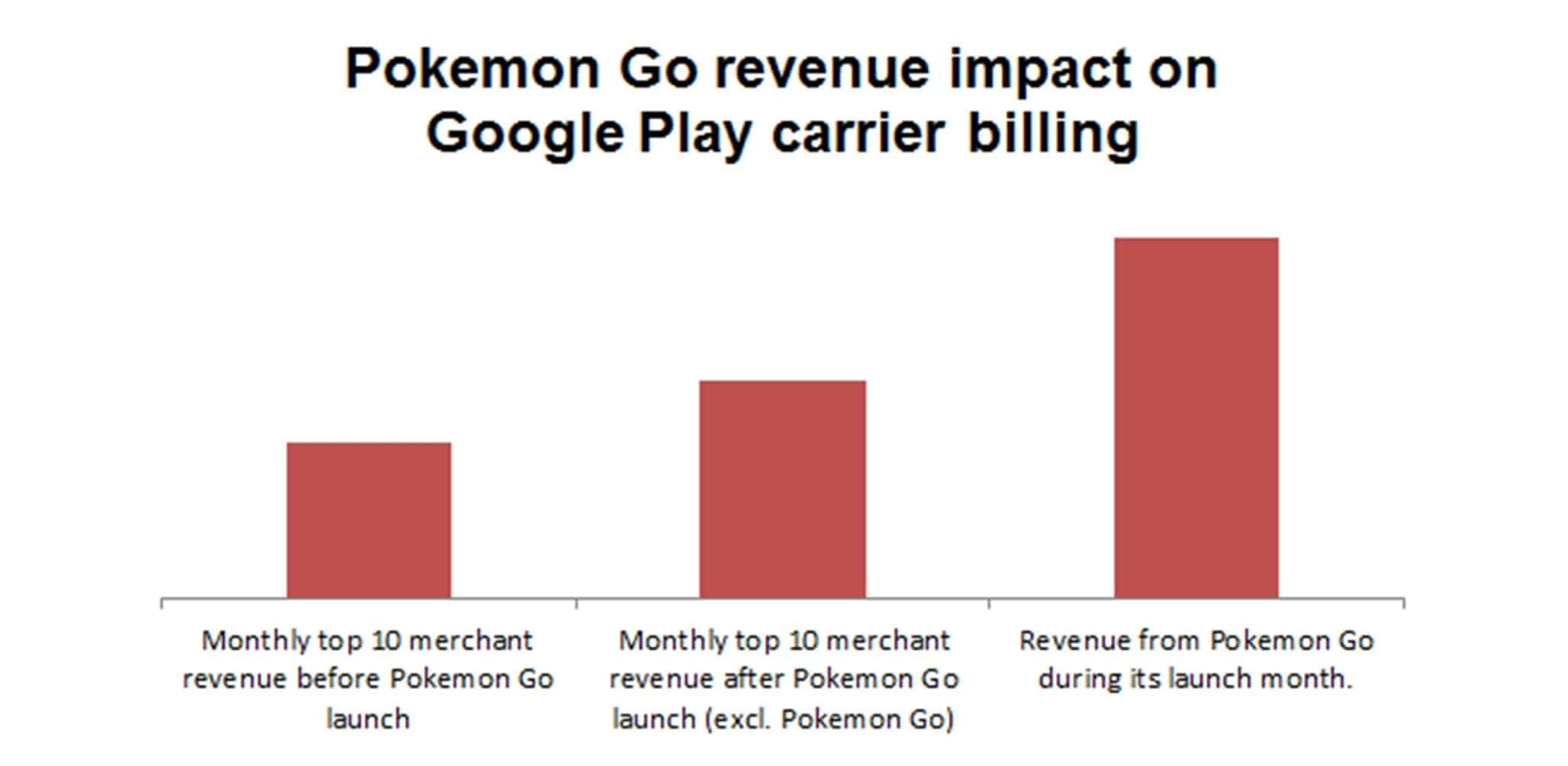 How Can Carriers Benefit from the Pokemon Go Craze?