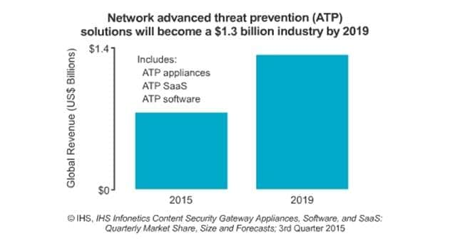 Rise in Malware Sending Network Advanced Threat Protection