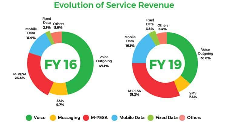 Mobile Payments Service MPESA Accounts for 31.2% of Safaricom's Service Revenue