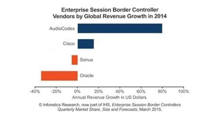 Enterprise Session Border Controller (eSBC) Market Hits $271 Million in 2014 -Infonetics