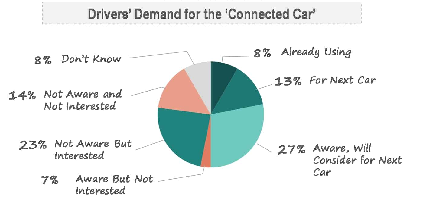 Telefonica's Connected Car Report Says 90% of Cars Will Be