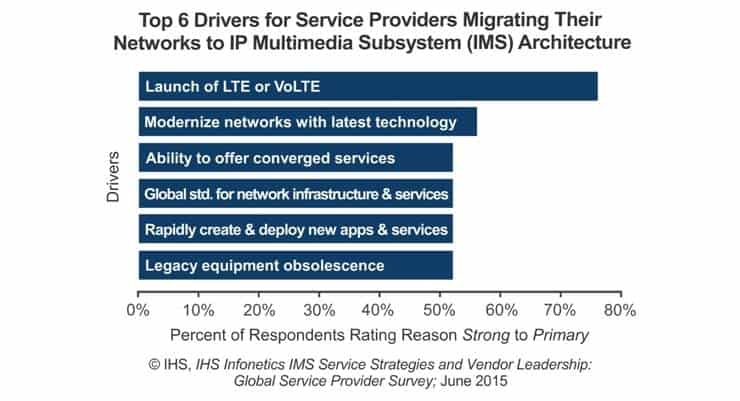 80% of Service Providers to Run IMS in NFV Environment by 2017 - IHS