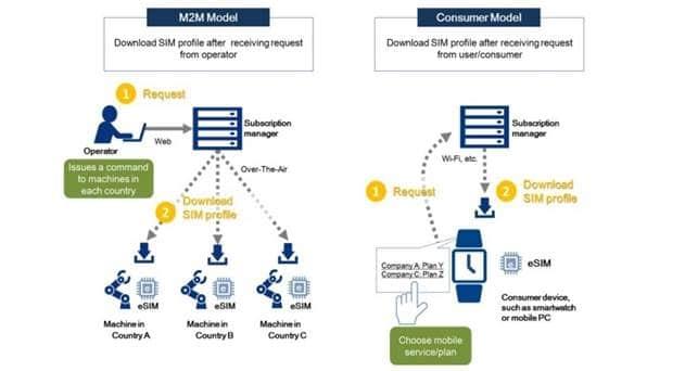 NTT Com Trials Remote SIM Provisioning over eSIM for MVNOs