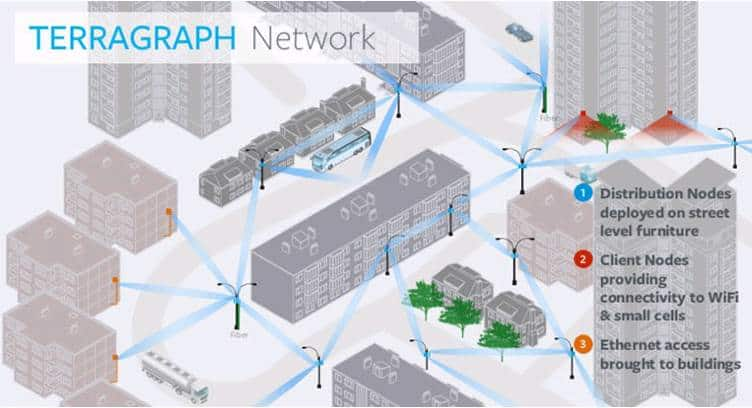 Cambium Networks to Build Facebook's Terragraph WiFi Technology