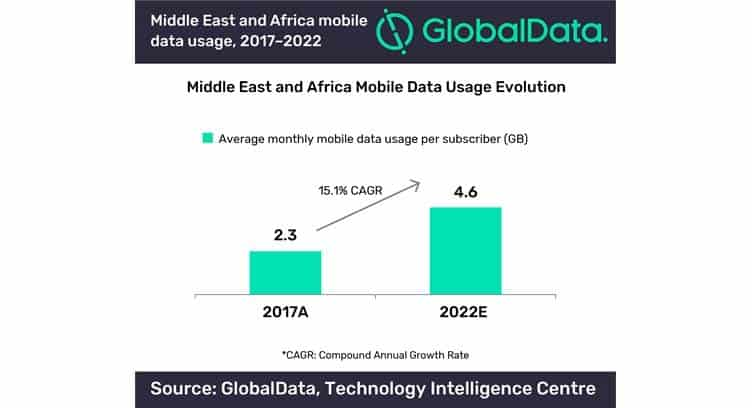 Monthly Mobile Data Usage in Africa and Middle East to Double by 2022, says GlobalData