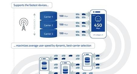 Indonesia's Smartfren Selects Nokia Virtualized EPC for its LTE-Advanced Network Rollout