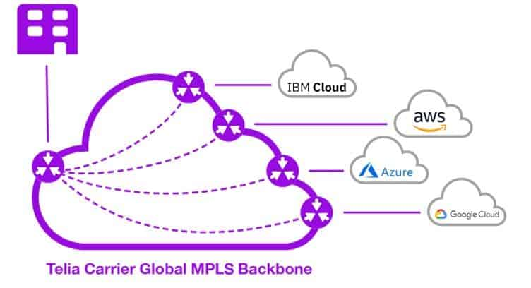Telia Carrier Further Expands Cloud Connect Services to the US