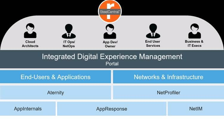 Orange Business Services Partners Riverbed to Offer Integrated Digital Experience Management