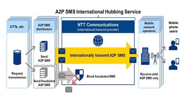 NTT Com Launches A2P SMS International Hubbing Service