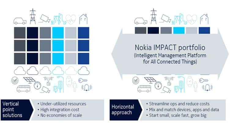 Singapore's M1 Enhances Smart City IoT Solution with Nokia's Data Analytics Platform