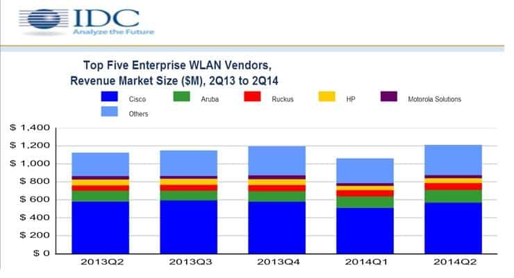 WLAN Market Grew 9.2% for Q2 2014 Driven by the New 802.11ac Standard and Cost Competitiveness