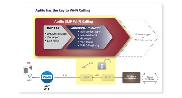 Tier1 North American Carrier Selects Aptilo for VoLTE Entitlement and Wi-Fi Calling