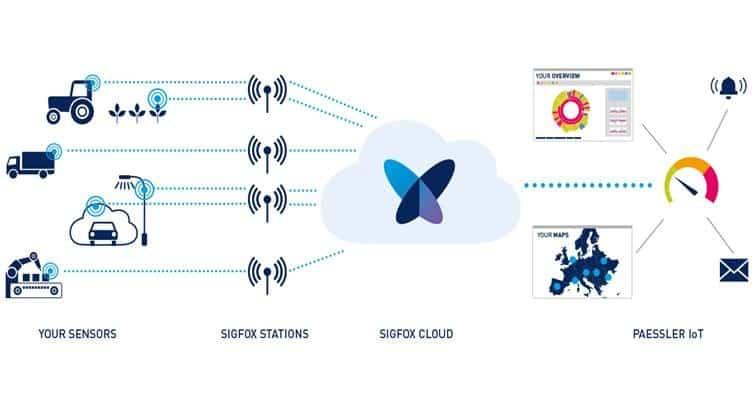 Paessler to Deliver PRTG Network Monitoring for Sigfox IoT