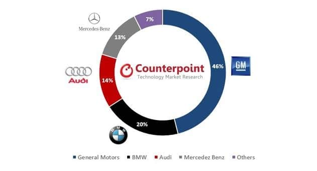 GM, BMW, Audi and Mercedes Lead Connected Cars Market, says Counterpoint