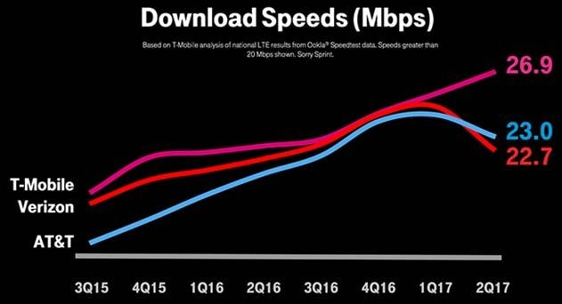 T-Mobile Says Unlimited Data Slowing Down Verizon, AT&T's Network
