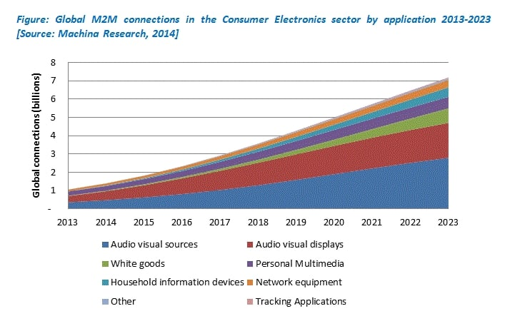 Machina: 7 billion M2M Connected Consumer Electronics To Create a USD700 billion Market in 2023