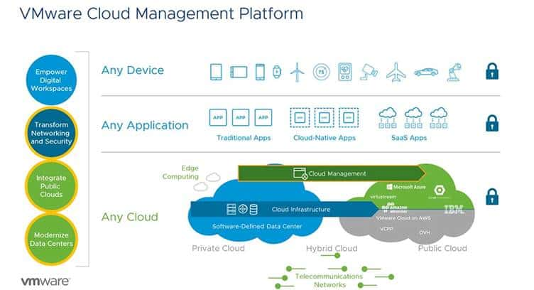 VMware Advances Hybrid Cloud Operations and Automation Platform