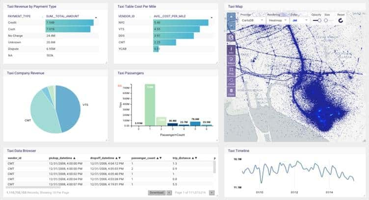 Telkomsel Selects Kinetica for Real-time Data Analysis and Location Intelligence