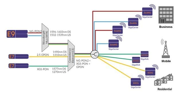 Calix Unveils SDN-powered NG-PON2 Technology for Channel Bonding Trial with Verizon