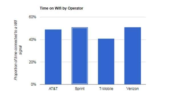 Unlimited Plans Reduce Time Users Spent on WiFi in the US, says OpenSignal