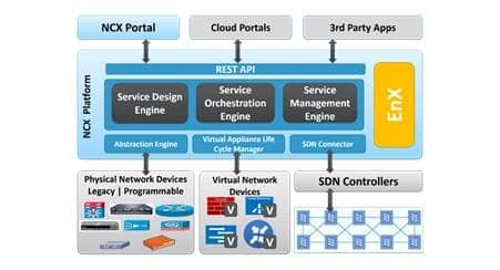 Anuta Networks Network Service Orchestration Supports OpenStack Virtual Infrastructure Manager