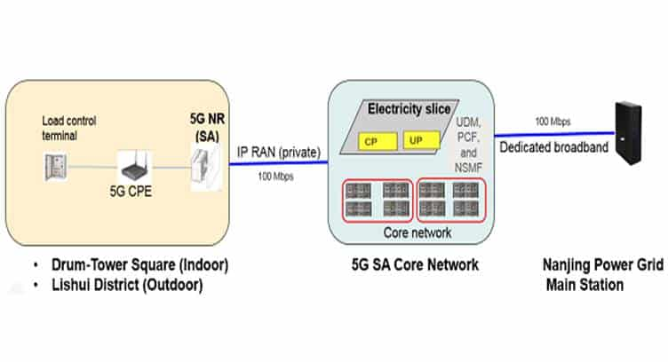 China Telecom, Huawei Complete World's First 5G SA Electricity Slice Test