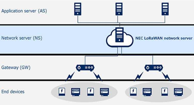 NEC Provides LoRaWAN-compliant Network Server for IoT Trial
