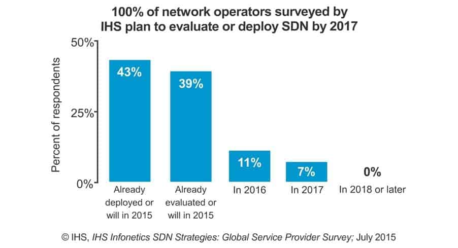 Service Automation & Provisioning Use Cases Drive Operator's SDN Deployments
