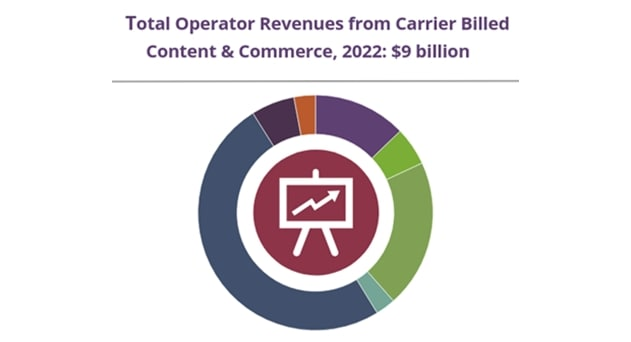 Bundled Content Drives MNOs Revenue from Carrier Billing to $9B by 2022, says Juniper Research