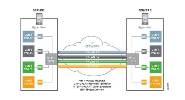 KDDI's TELEHOUSE Selects Juniper's EVPN-VXLAN for DC Interconnect