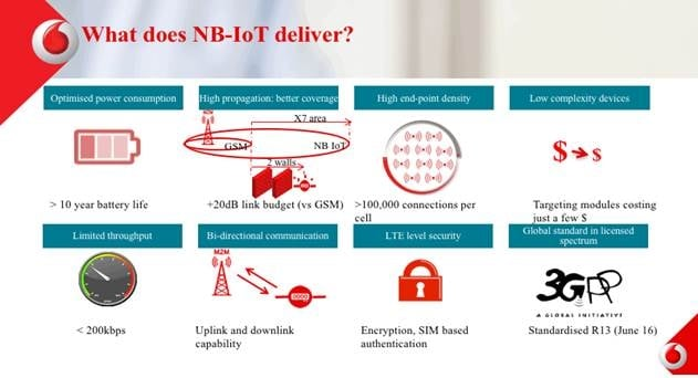 Vodafone Launches Commercial NB-IoT Network in Spain
