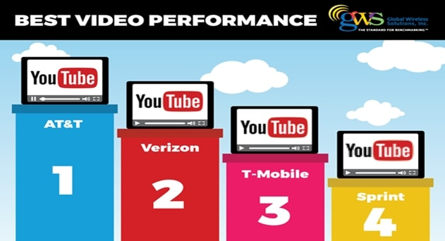 AT&T Tops Mobile Video Streaming Benchmarking, says GWS