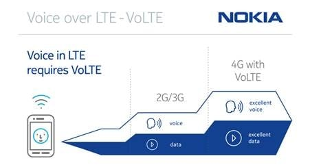 Vodafone's Picks Nokia Networks IMS Application Server & HSS to Support VoLTE Service