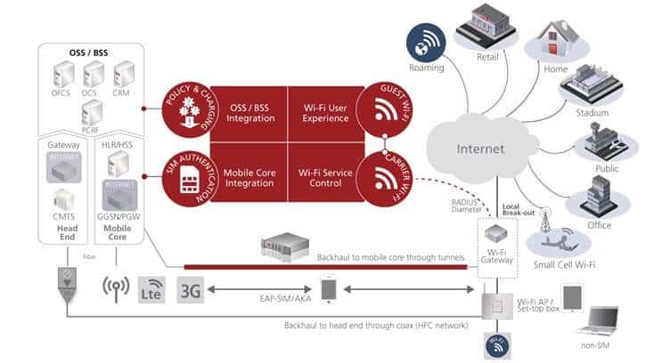 Swisscom Upgrades Entire WiFi Core System with Aptilo Wi-Fi