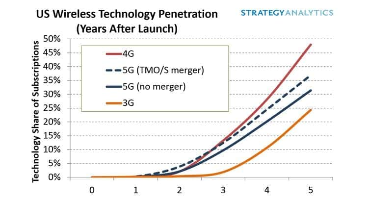 5G Adoption to Speed Up in the US with an Approved Merger of T-Mobile and Sprint, says Strategy Analytics