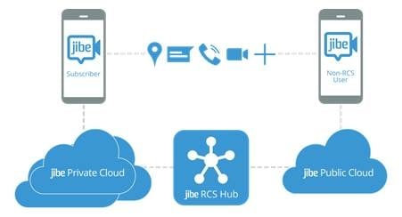 Google Acquires Messaging Startup Jibe Mobile To Push Rcs Adoption