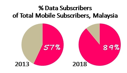 Malaysian Operators Need to Gear Up on Data Services As it Overtakes Voice by 2017