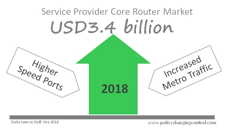 Higher Speed Ports and Metro Traffic Drives Core Router Market to Reach $3.4 Billion in 2018, Says Dell O'ro