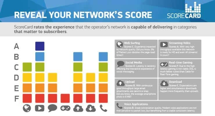 Procera Networks Unveils 'Scorecard' to Help Operators to Measure QoE
