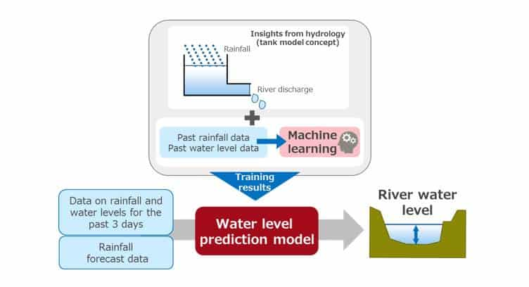 Fujitsu Develops AI-based Disaster Mitigation Technology to Predict River Flooding