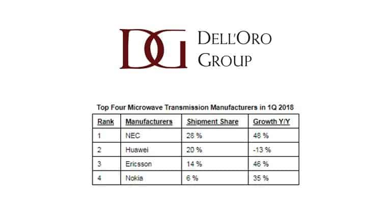 The Microwave Transmission Market Dramatically Improved in 1Q 2018, says Dell'Oro Group