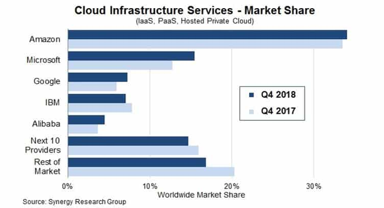Cloud Market Grows Close to 50% in 2018 with AWS Maintaining Lead, SRG Reports