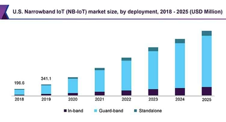 Asset and People Tracking to Drive NB-IoT Market to Reach $6.02B by 2025, says Grand View Research