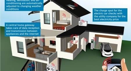Cisco Teams with ABB & Bosch to Establish Partner Ecosystem for Smarthome Open Software Platform