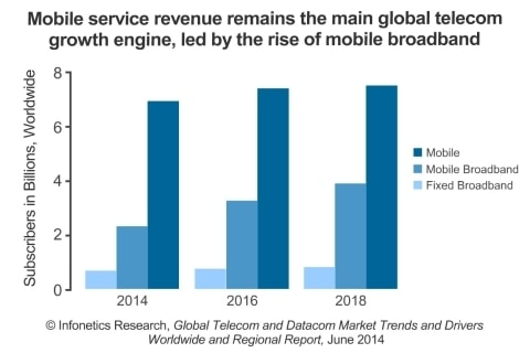 Telecom Capex to Increase 4%, EMEA Best Market to Be In, Says Infonetics