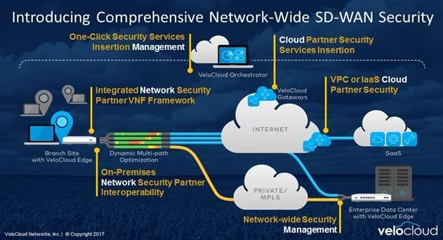 Symantec Vmware And Forcepoint Join Velocloud Sd Wan