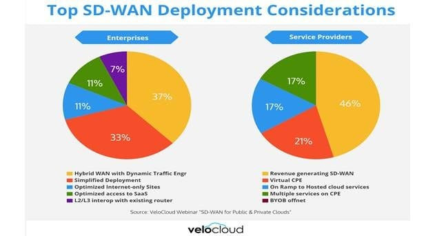 Operators Aggressively Investing in SD-WAN, 5G, IoT and Data Centers to Compete in the Enterprise Segment